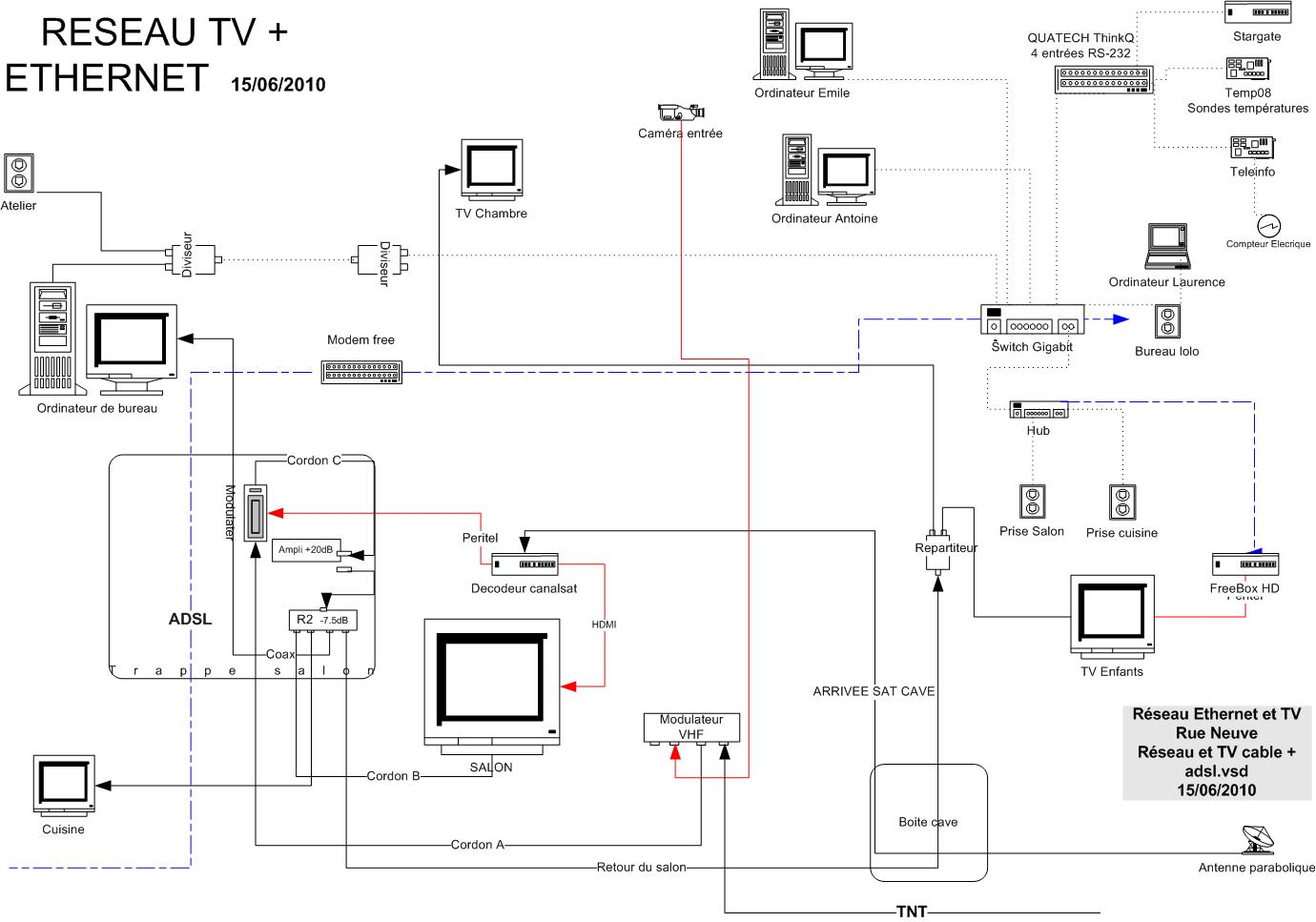 le circuit t l vision est centralis galement sur le salon ou se trouve le d codeur et le. Black Bedroom Furniture Sets. Home Design Ideas